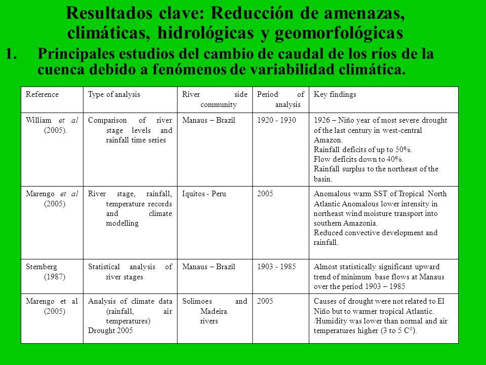 Resultados clave: Reducción de amenazas, climáticas, hidrológicas y geomorfológicas 1.Principales estudios del cambio de caudal de los ríos de la cuen