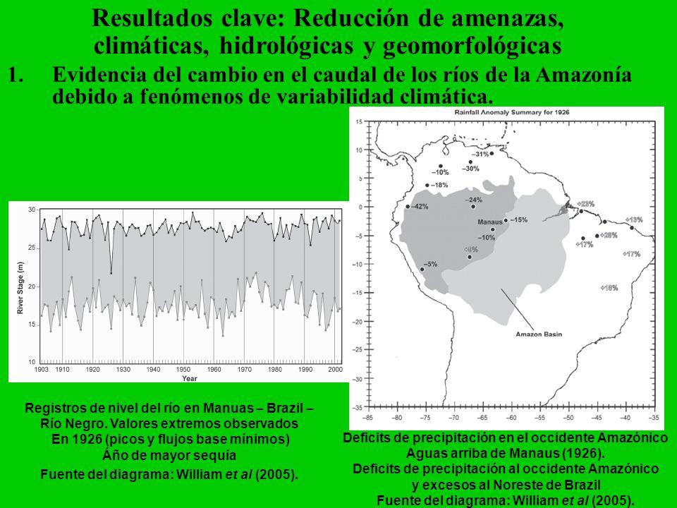 Resultados clave: Reducción de amenazas, climáticas, hidrológicas y geomorfológicas 1.Evidencia del cambio en el caudal de los ríos de la Amazonía deb