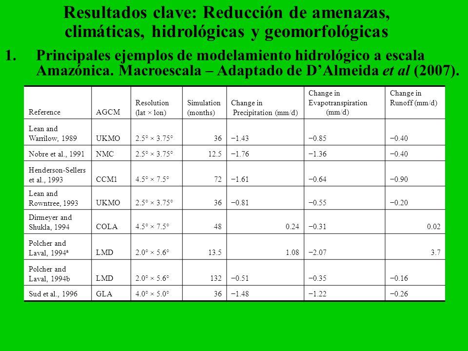 Resultados clave: Reducción de amenazas, climáticas, hidrológicas y geomorfológicas 1.Principales ejemplos de modelamiento hidrológico a escala Amazón