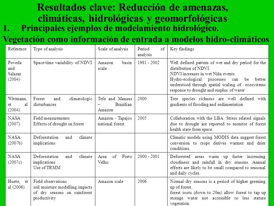 Resultados clave: Reducción de amenazas, climáticas, hidrológicas y geomorfológicas 1.Principales ejemplos de modelamiento hidrológico. Vegetación com