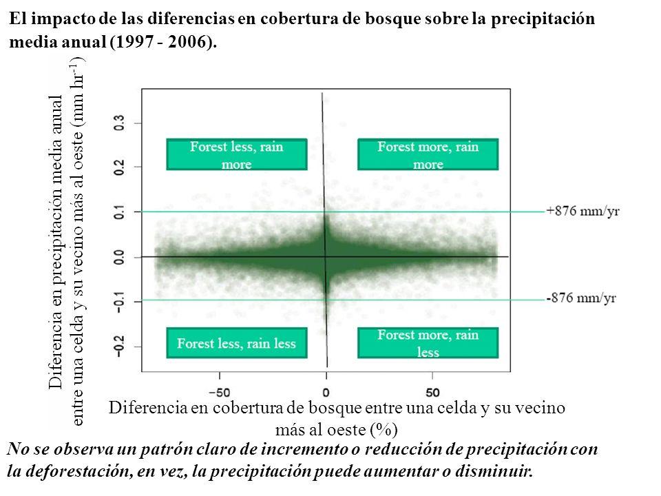 El impacto de las diferencias en cobertura de bosque sobre la precipitación media anual (1997 - 2006). No se observa un patrón claro de incremento o r
