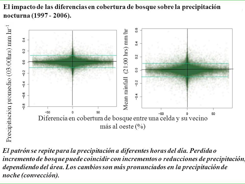 El impacto de las diferencias en cobertura de bosque sobre la precipitación nocturna (1997 - 2006). El patrón se repite para la precipitación a difere
