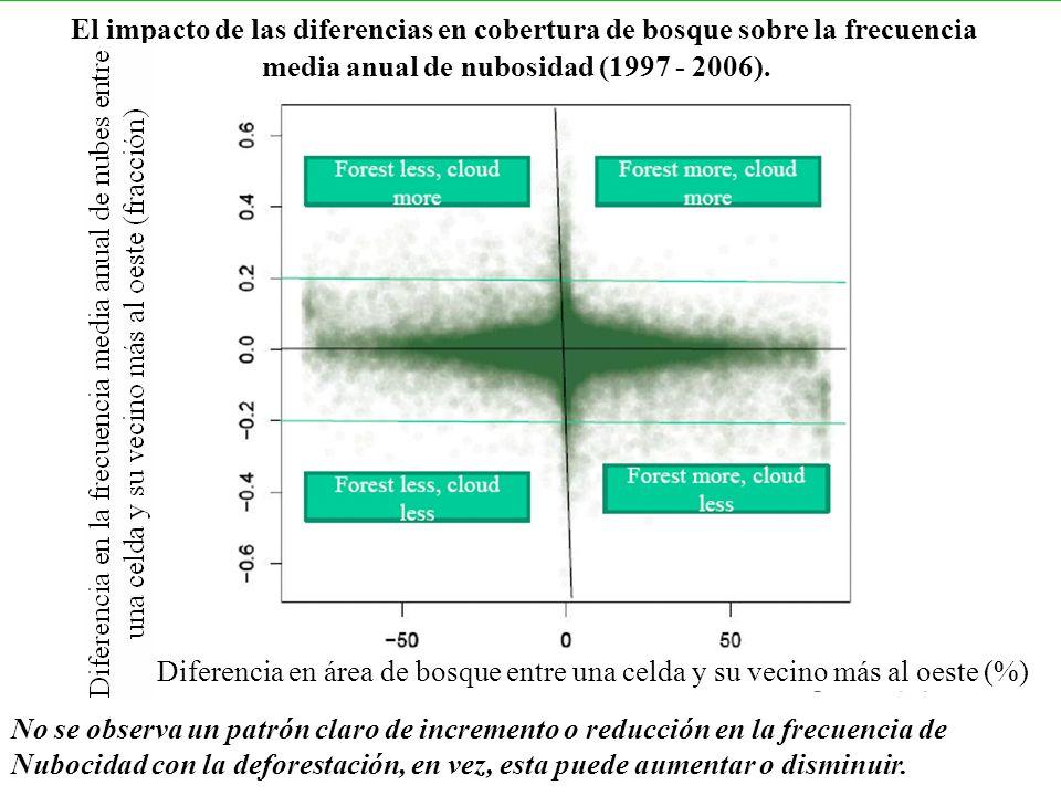 El impacto de las diferencias en cobertura de bosque sobre la frecuencia media anual de nubosidad (1997 - 2006). Diferencia en área de bosque entre un
