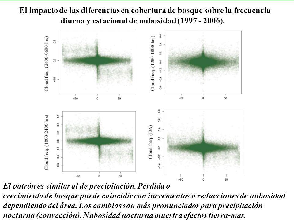 El impacto de las diferencias en cobertura de bosque sobre la frecuencia diurna y estacional de nubosidad (1997 - 2006). El patrón es similar al de pr