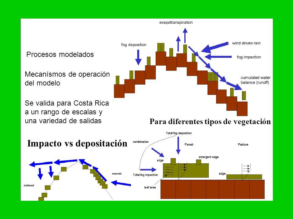 Procesos modelados Mecanísmos de operación del modelo Se valida para Costa Rica a un rango de escalas y una variedad de salidas Impacto vs depositació