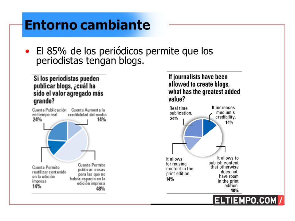 Entorno cambiante El 85% de los periódicos permite que los periodistas tengan blogs.