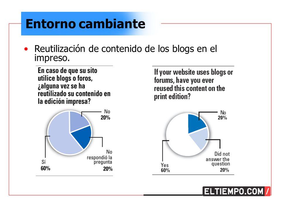 Entorno cambiante Reutilización de contenido de los blogs en el impreso.
