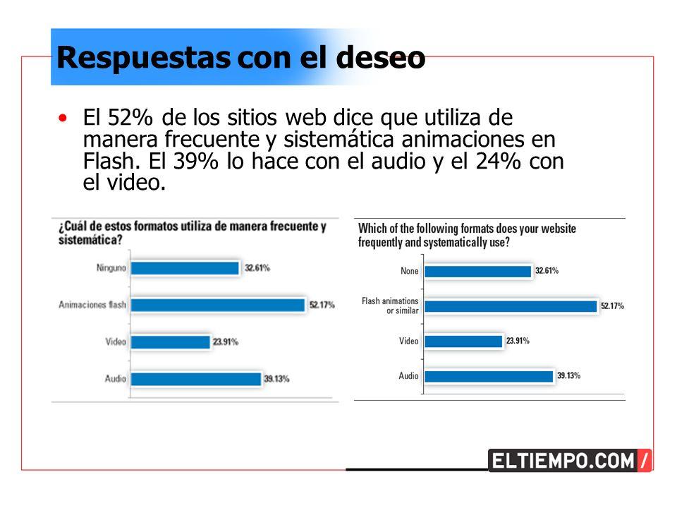 Respuestas con el deseo El 52% de los sitios web dice que utiliza de manera frecuente y sistemática animaciones en Flash.