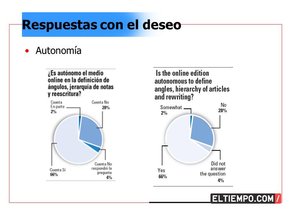 Respuestas con el deseo Autonomía (Ref: http://www.naa.org/artpage.cfm AID=1593&SID=1020)http://www.naa.org/artpage.cfm AID=1593&SID=1020