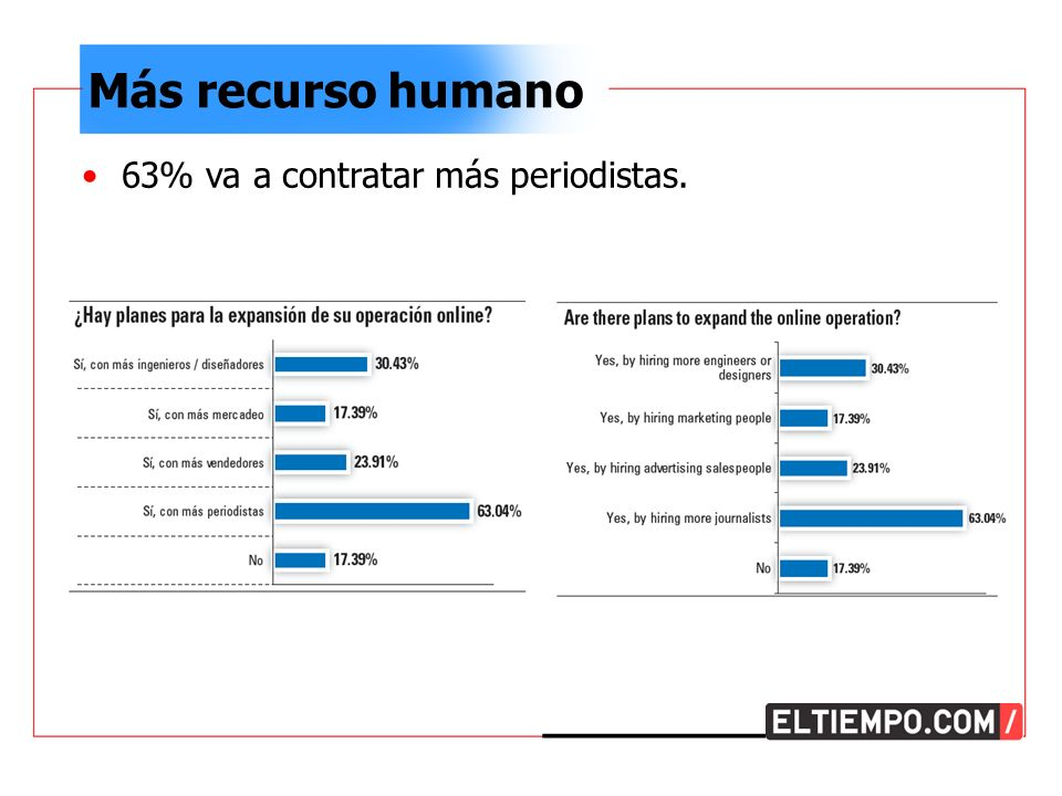 Más recurso humano 63% va a contratar más periodistas.