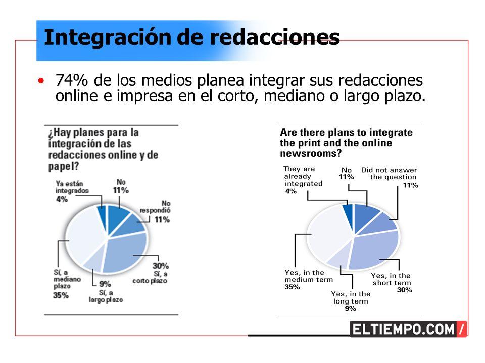 Integración de redacciones 74% de los medios planea integrar sus redacciones online e impresa en el corto, mediano o largo plazo.