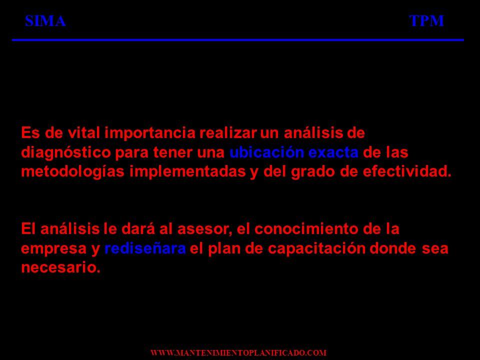 WWW.MANTENIMIENTOPLANIFICADO.COM SIMATPM Es de vital importancia realizar un análisis de diagnóstico para tener una ubicación exacta de las metodologí