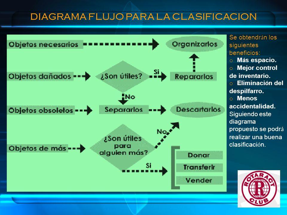 DIAGRAMA FLUJO PARA LA CLASIFICACION Se obtendr á n los siguientes beneficios: o M á s espacio. o Mejor control de inventario. o Eliminaci ó n del des