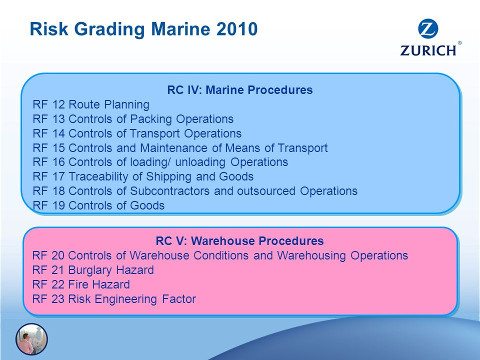 Risk Grading Marine 2010 RC IV: Marine Procedures RF 12 Route Planning RF 13 Controls of Packing Operations RF 14 Controls of Transport Operations RF