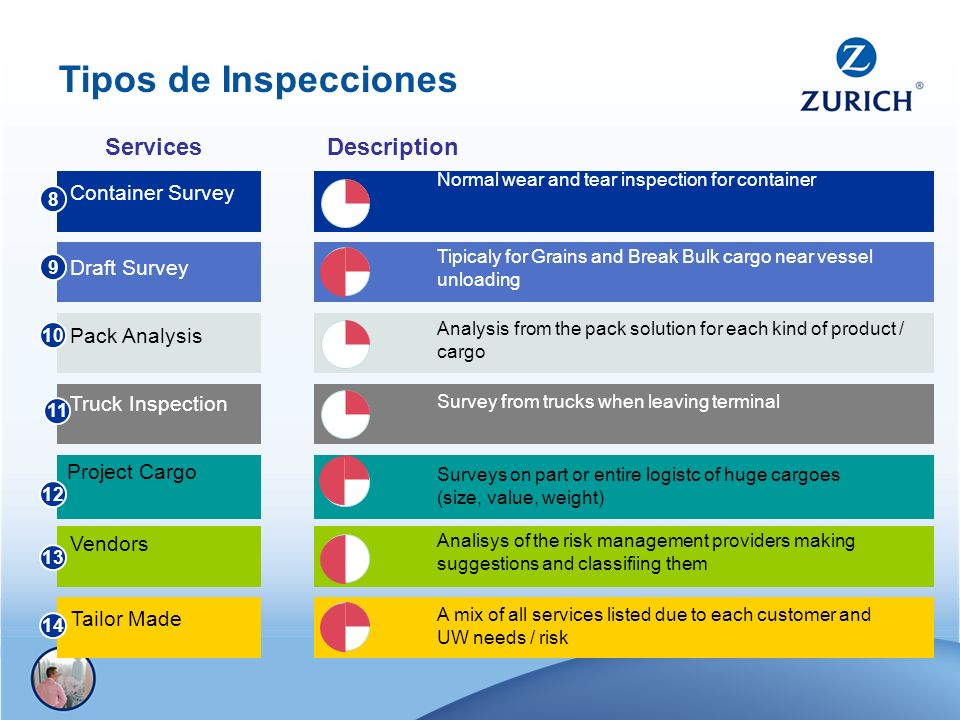 Tipos de Inspecciones Container Survey Draft Survey Pack Analysis Truck Inspection Project Cargo Vendors Tailor Made 8 9 10 11 12 13 14 ServicesDescri