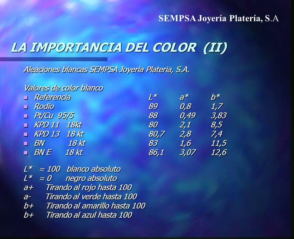 LA IMPORTANCIA DEL COLOR (II) Aleaciones blancas SEMPSA Joyeria Plateria, S.A. Valores de color blanco ReferenciaL*a*b* ReferenciaL*a*b* Rodio890,81,7