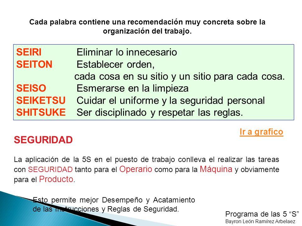 Programa de las 5 S Bayron León Ramírez Arbelaez ESTRATEGIA DE LAS 5´S siguiente Grafico 9S