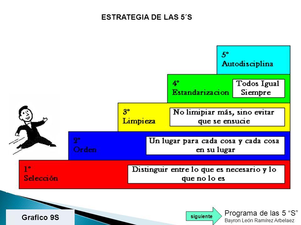 PROGRAMA DE LAS 5 S Disminuye la aparición de accidentes como golpes, caídas, tropezones, resbalones.