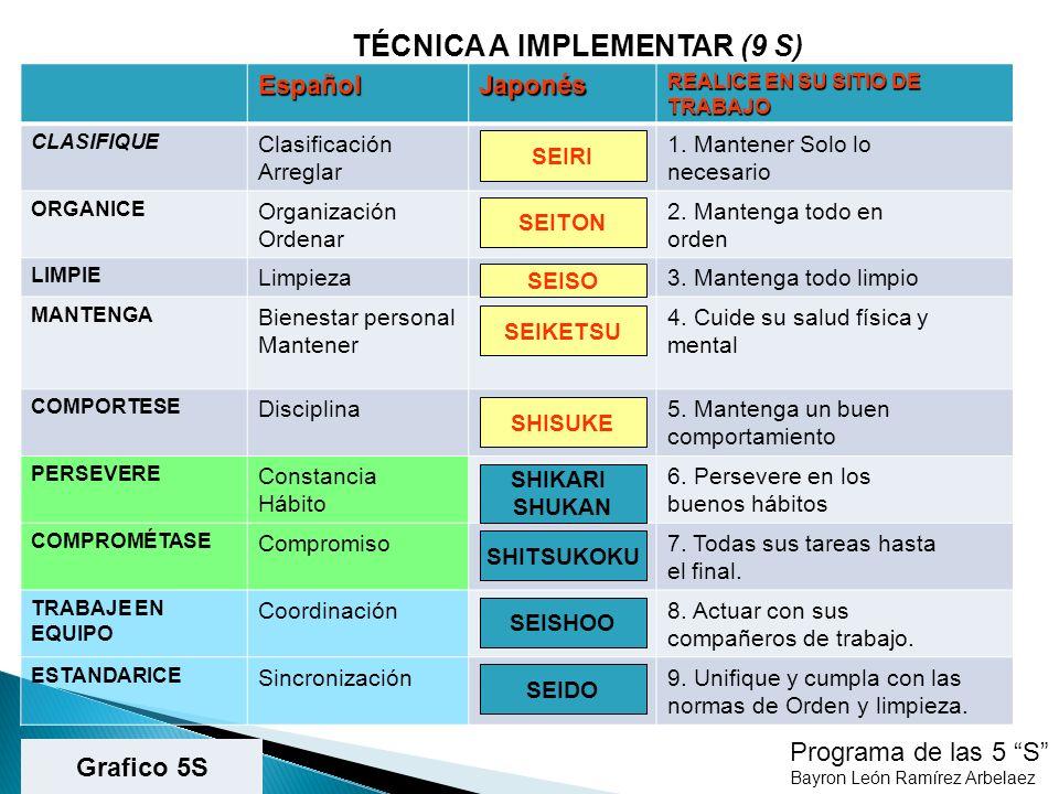 SEISO - ORDENAR Programa de las 5 S Bayron León Ramírez Arbelaez VOLVER