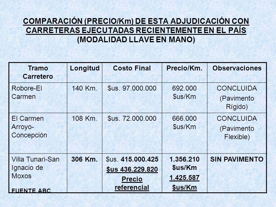 COMPARACIÓN (PRECIO/Km) DE ESTA ADJUDICACIÓN CON CARRETERAS EJECUTADAS RECIENTEMENTE EN EL PAÍS (MODALIDAD LLAVE EN MANO) Tramo Carretero LongitudCost