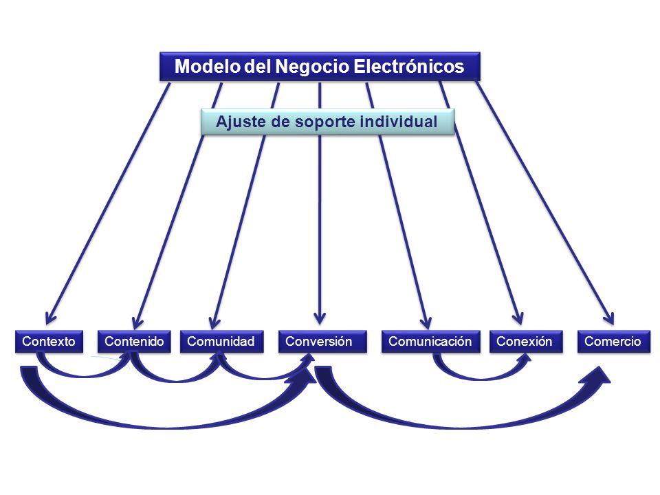 Modelo del Negocio Electrónicos Contexto Contenido Conversión Comunicación Comercio Comunidad Conexión Ajuste de soporte individual