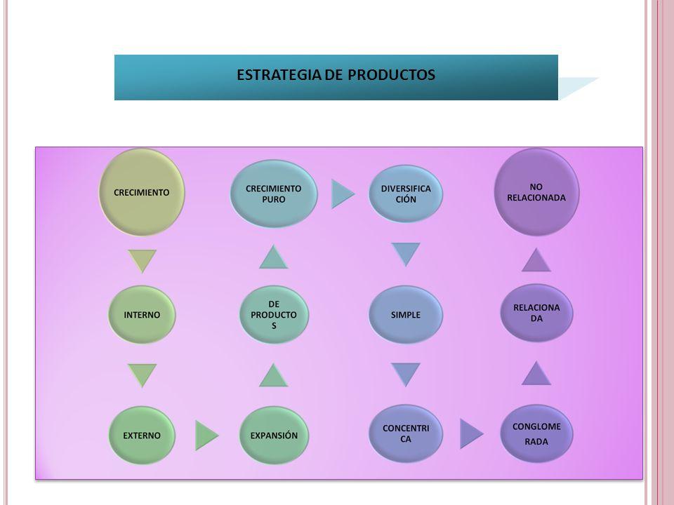 ESTRATEGIA DE PRODUCTOS
