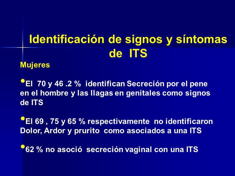 Mujeres El 70 y 46.2 % identifican Secreción por el pene en el hombre y las llagas en genitales como signos de ITS El 69, 75 y 65 % respectivamente no