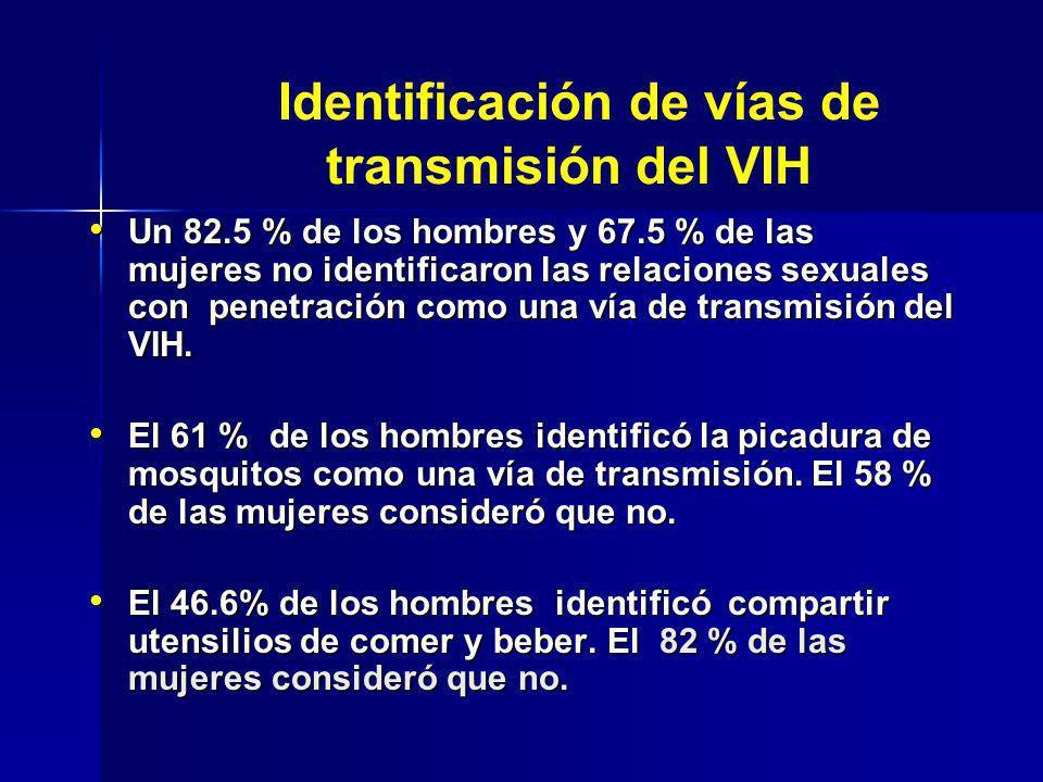 Un 82.5 % de los hombres y 67.5 % de las mujeres no identificaron las relaciones sexuales con penetración como una vía de transmisión del VIH. Un 82.5