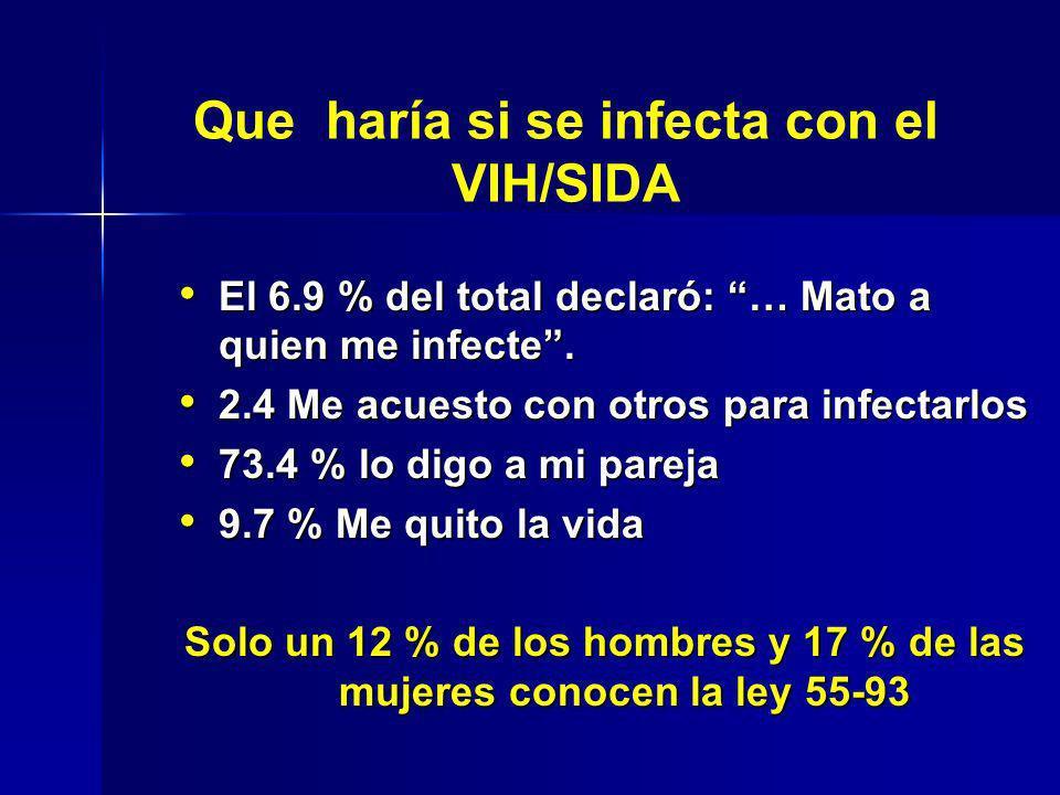 El 6.9 % del total declaró: … Mato a quien me infecte. El 6.9 % del total declaró: … Mato a quien me infecte. 2.4 Me acuesto con otros para infectarlo