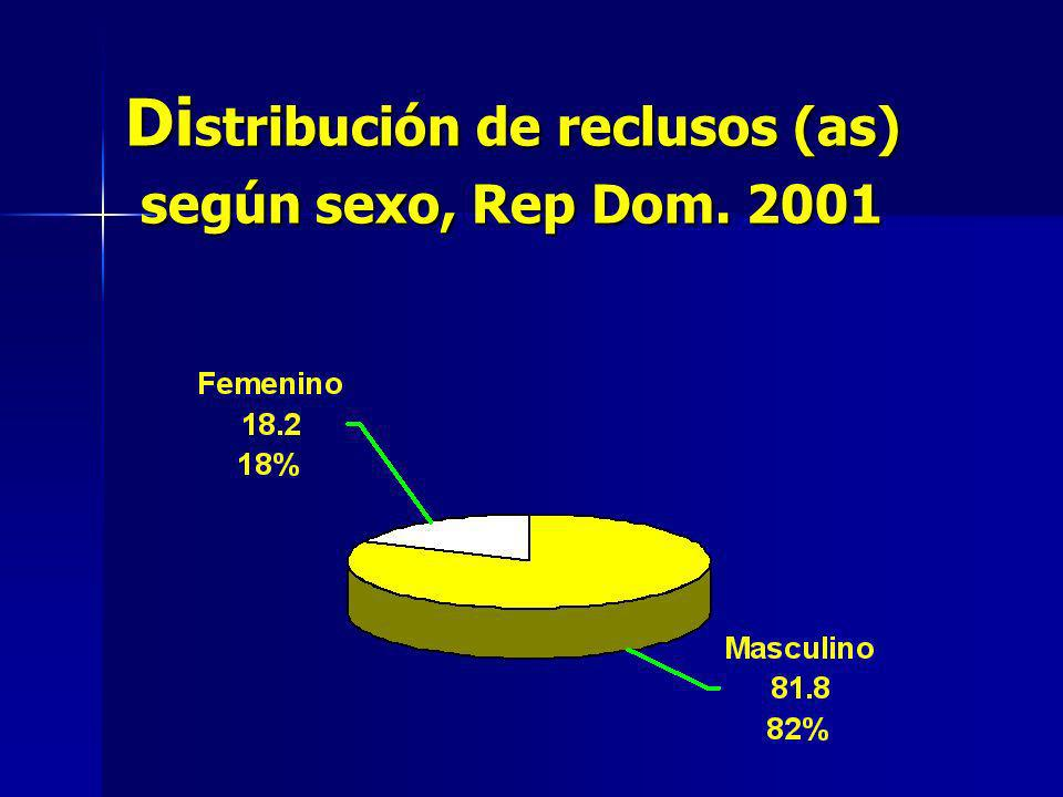Di stribución de reclusos (as) según sexo, Rep Dom. 2001 Di stribución de reclusos (as) según sexo, Rep Dom. 2001