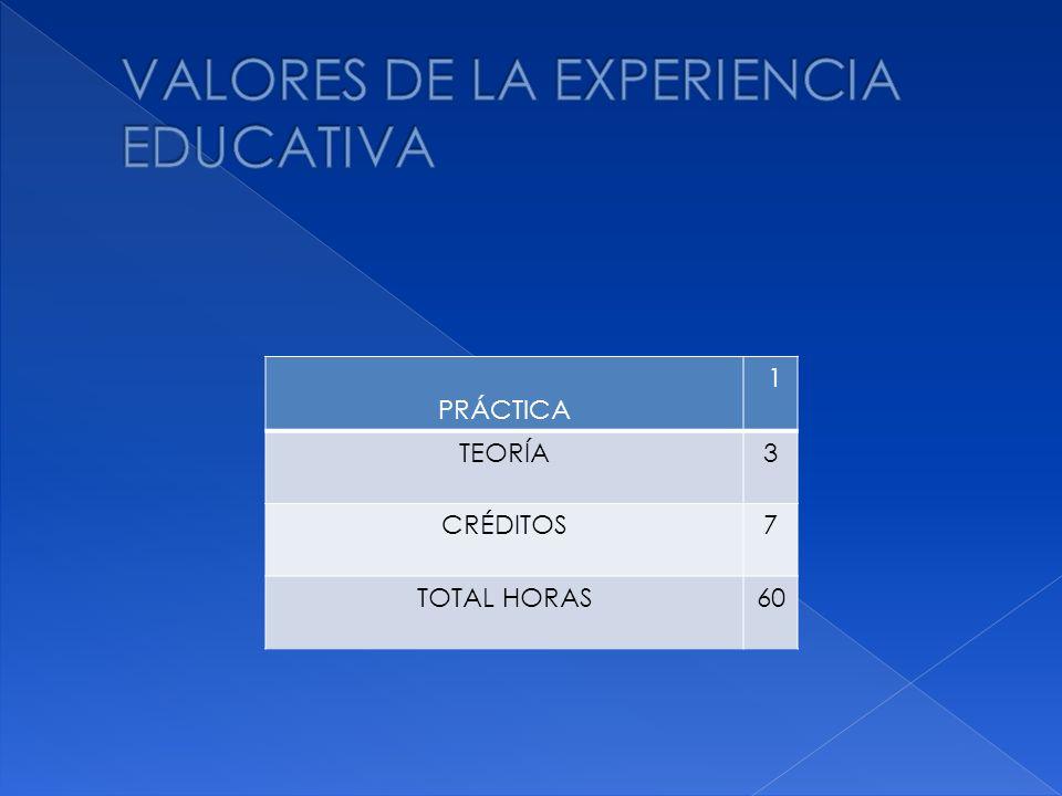 PRÁCTICA 1 TEORÍA3 CRÉDITOS7 TOTAL HORAS60