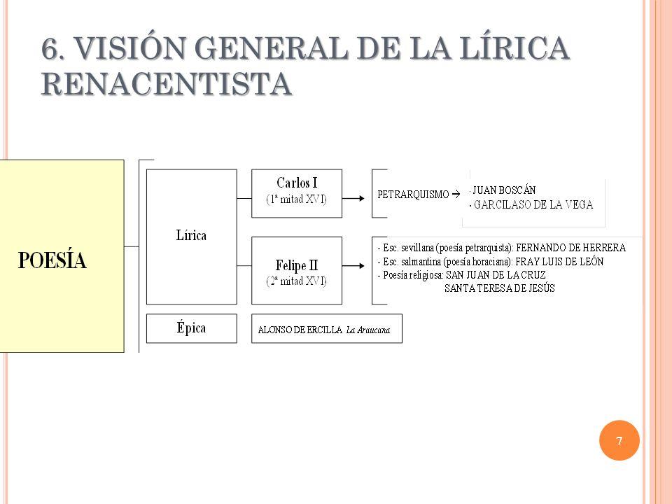 6. VISIÓN GENERAL DE LA LÍRICA RENACENTISTA 7