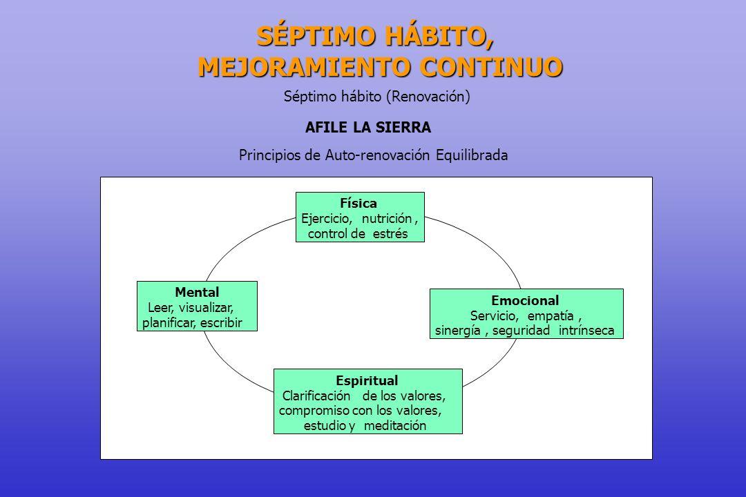 Séptimo hábito (Renovación) AFILE LA SIERRA Principios de Auto-renovación Equilibrada Física Ejercicio,nutrición, control deestrés Emocional Servicio,