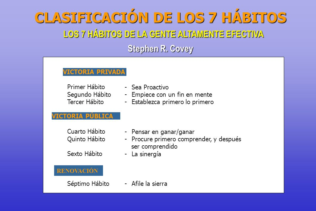 LOS 7 HÁBITOS DE LA GENTE ALTAMENTE EFECTIVA Stephen R. Covey VICTORIA PRIVADA Primer Hábito -Sea Proactivo Segundo Hábito -Empiece con un fin en ment