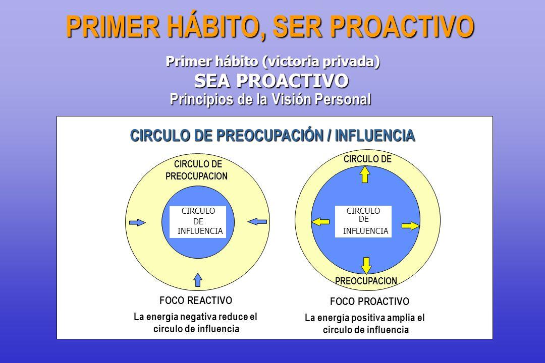 CIRCULO DE PREOCUPACION CIRCULO DE INFLUENCIA FOCO REACTIVO CIRCULO DE PREOCUPACIÓN / INFLUENCIA La energía negativa reduce el circulo de influencia P