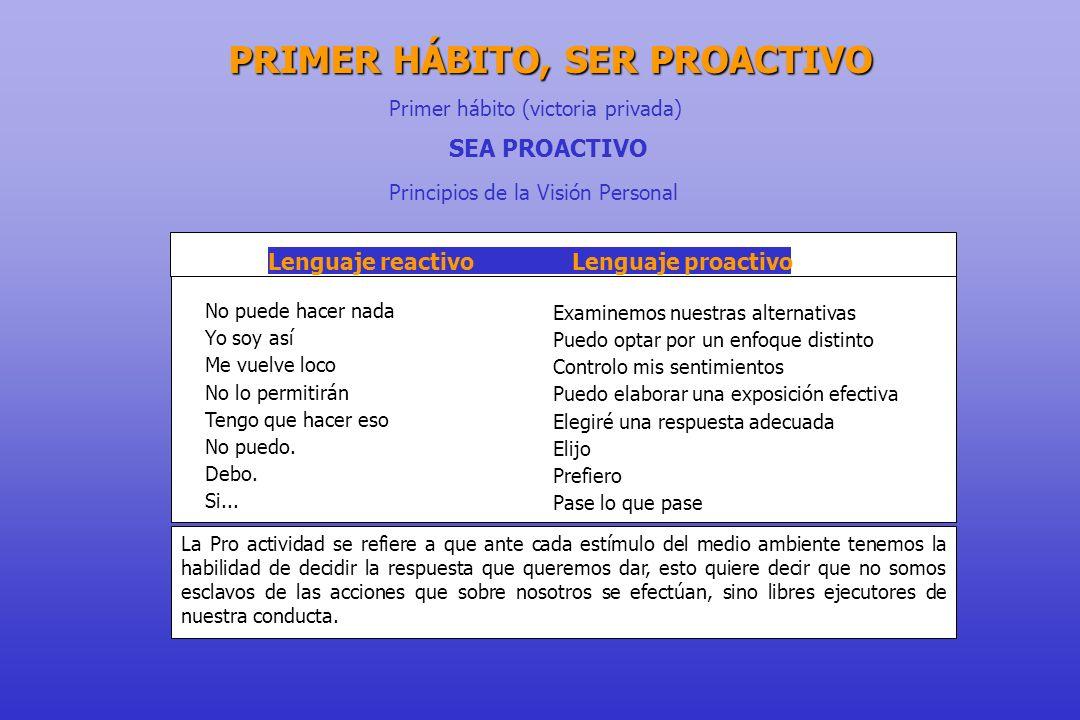 Primer hábito (victoria privada) SEA PROACTIVO Principios de la Visión Personal Lenguaje reactivo Lenguaje proactivo No puede hacer nada Yo soy así Me