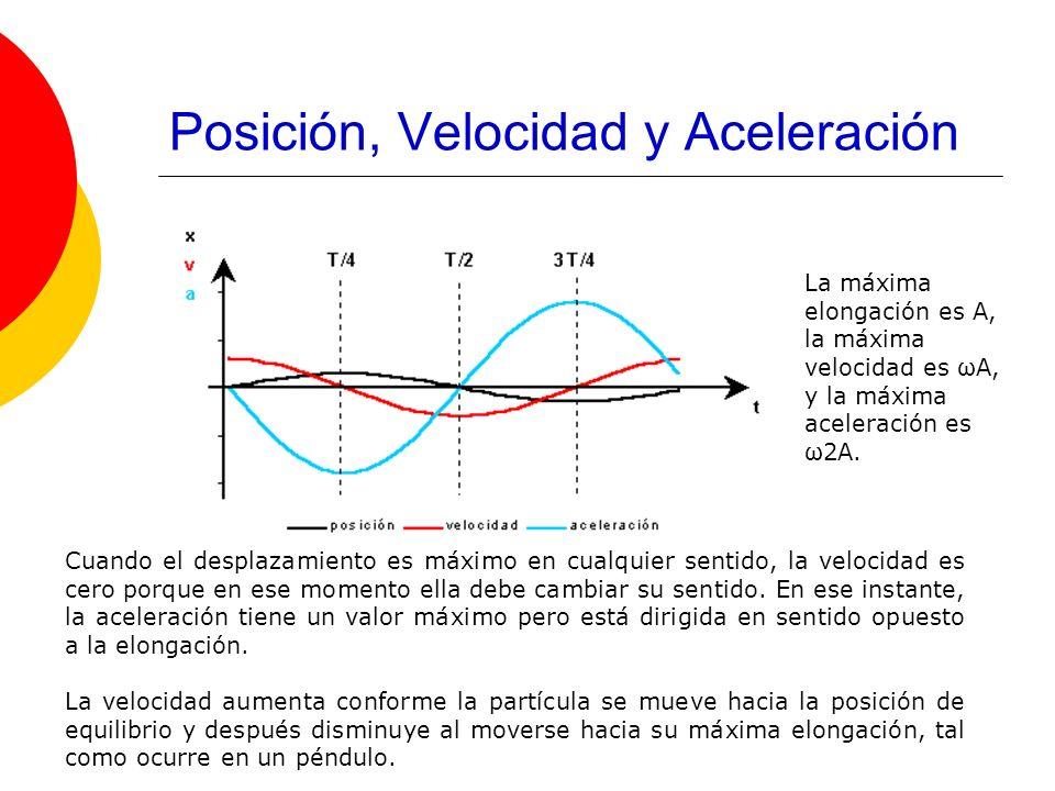 Posición, Velocidad y Aceleración Cuando el desplazamiento es máximo en cualquier sentido, la velocidad es cero porque en ese momento ella debe cambia