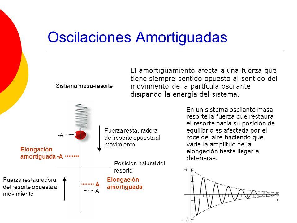 Oscilaciones Amortiguadas El amortiguamiento afecta a una fuerza que tiene siempre sentido opuesto al sentido del movimiento de la partícula oscilante