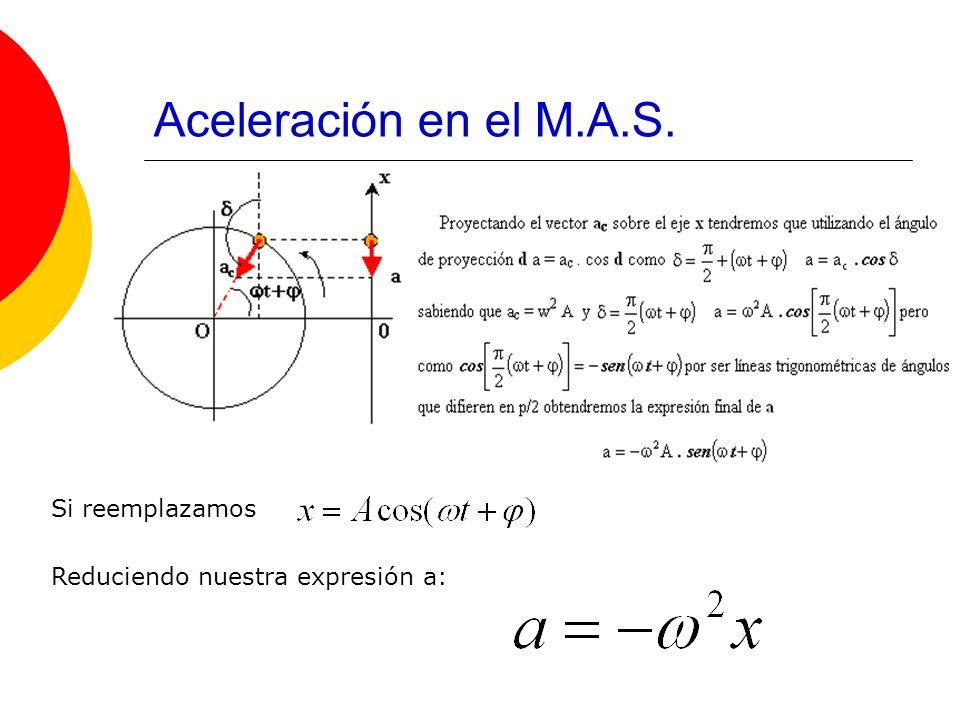 Aceleración en el M.A.S. Si reemplazamos Reduciendo nuestra expresión a: