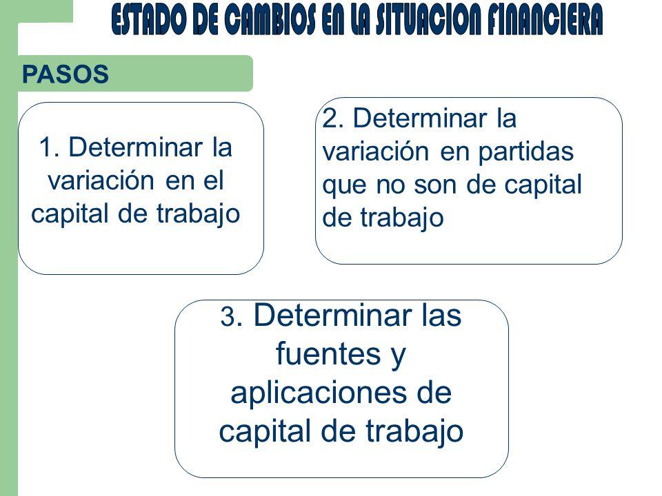 PASOS 1. Determinar la variación en el capital de trabajo 2. Determinar la variación en partidas que no son de capital de trabajo 3. Determinar las fu