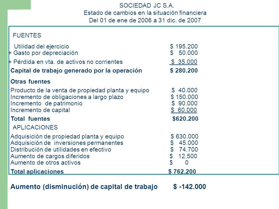 Utilidad del ejercicio $ 195.200 + Gasto por depreciación $ 50.000 Capital de trabajo generado por la operación $ 280.200 Incremento de capital $ 60.000 Producto de la venta de propiedad planta y equipo $ 40.000 + Pérdida en vta.