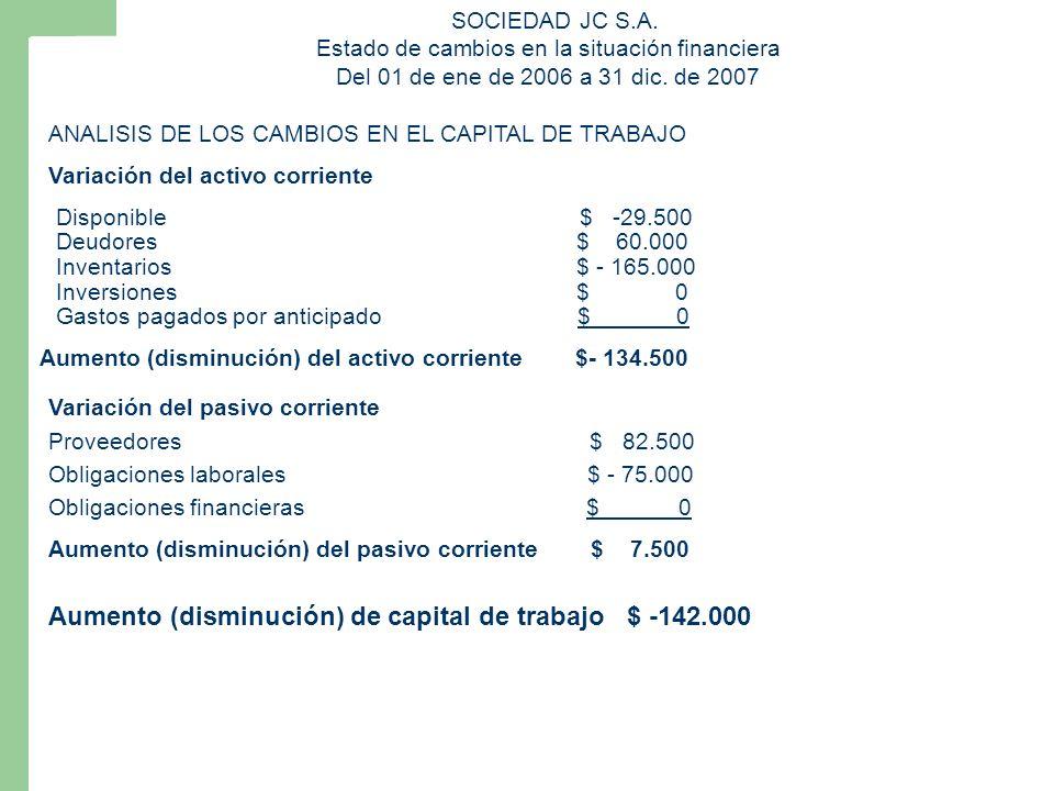 Disponible $ -29.500 Proveedores $ 82.500 SOCIEDAD JC S.A. Estado de cambios en la situación financiera Del 01 de ene de 2006 a 31 dic. de 2007 ANALIS