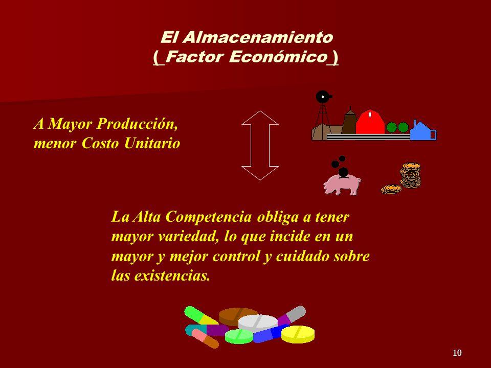 10 El Almacenamiento ( Factor Económico ) La Alta Competencia obliga a tener mayor variedad, lo que incide en un mayor y mejor control y cuidado sobre