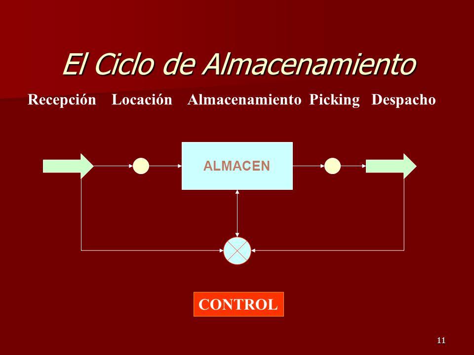 11 El Ciclo de Almacenamiento ALMACEN RecepciónLocaciónPickingDespachoAlmacenamiento CONTROL
