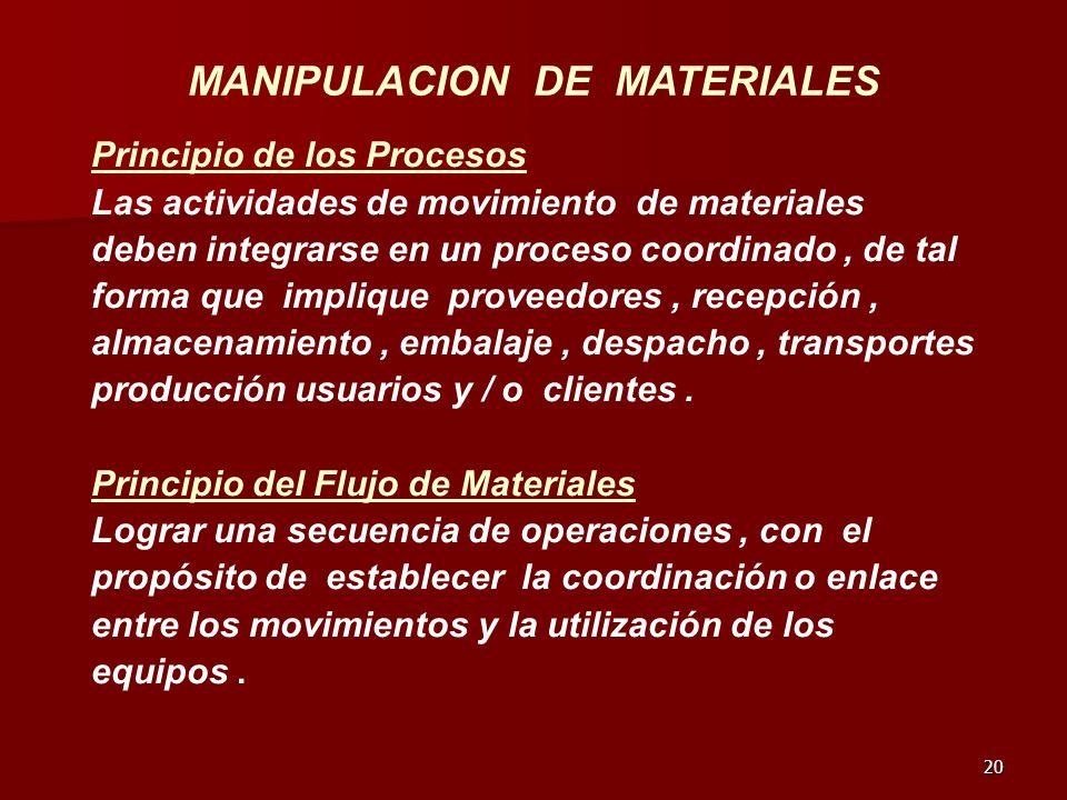 20 MANIPULACION DE MATERIALES Principio de los Procesos Las actividades de movimiento de materiales deben integrarse en un proceso coordinado, de tal