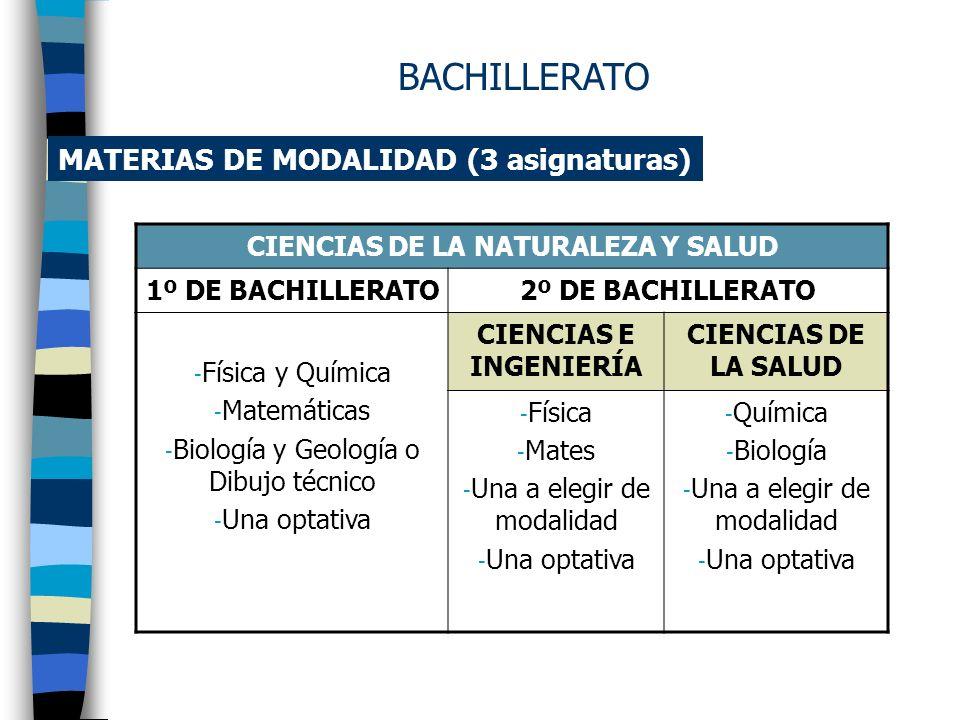 MATERIAS DE MODALIDAD (3 asignaturas) TECNOLOGÍA 1º DE BACHILLERATO2º DE BACHILLERATO - Física y Química - Matemáticas - Dibujo técnico o Tecnología I