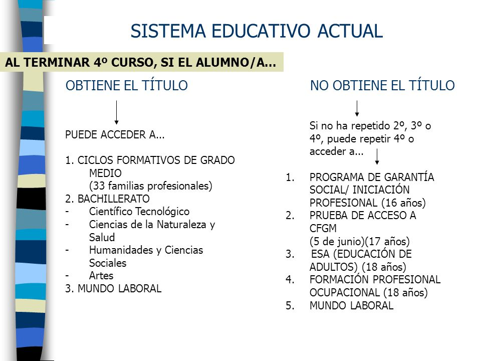 SISTEMA EDUCATIVO ACTUAL (LOGSE 1990) ESTRUCTURA UNIVERSIDAD MUNDO LABORAL Prueba de acceso (Selectividad) FORMACIÓN PROFESIONAL BACHILLERATO ESPECÍFI
