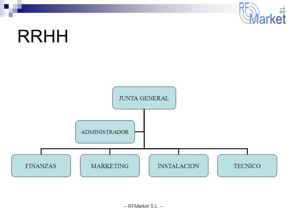 – RFMarket S.L. – RRHH JUNTA GENERAL FINANZASMARKETINGINSTALACION ADMINISTRADOR TECNICO