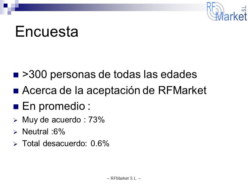 – RFMarket S.L. – Encuesta >300 personas de todas las edades Acerca de la aceptación de RFMarket En promedio : Muy de acuerdo : 73% Neutral :6% Total