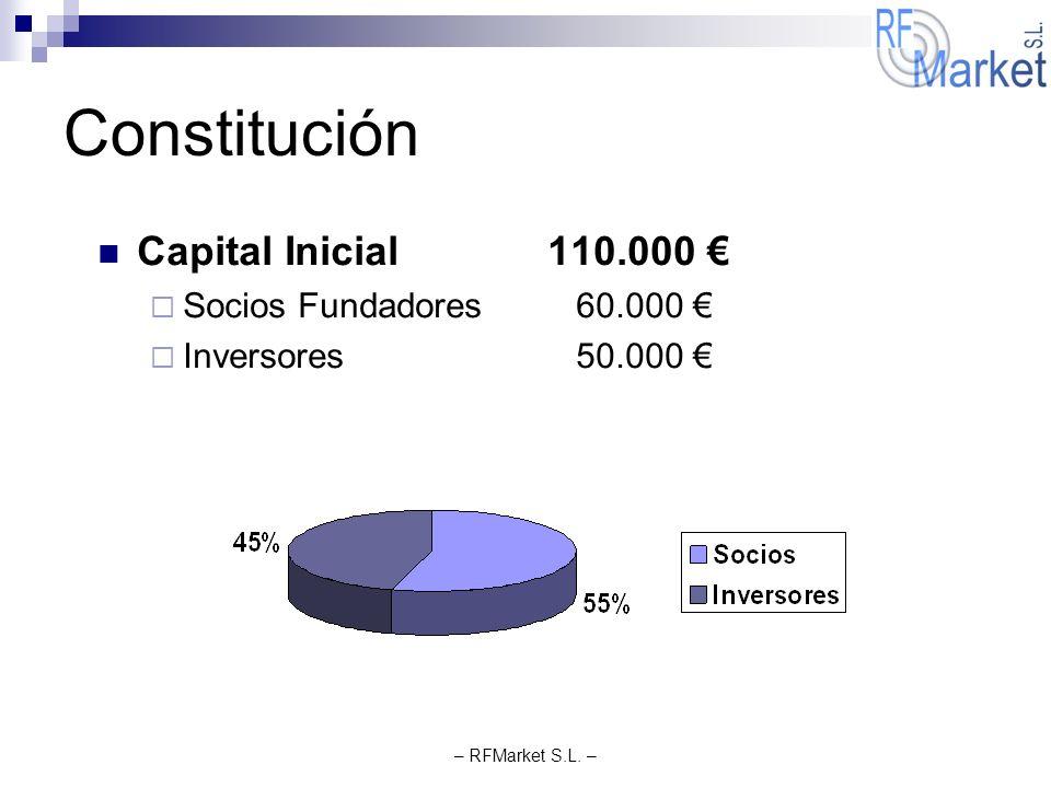 – RFMarket S.L. – Constitución Capital Inicial 110.000 Socios Fundadores 60.000 Inversores 50.000